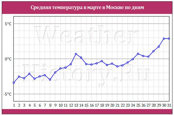 Погода в Сочи в марте 2017 или Когда надо ехать в Сочи