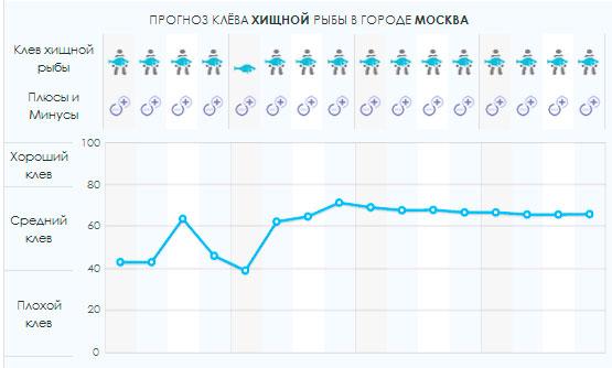 Прогноз погоды и клева на 5 дней